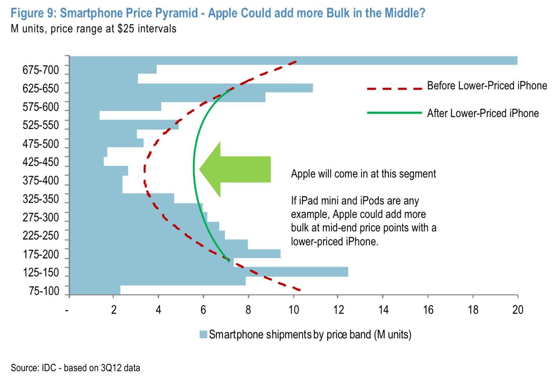 Smartphone price pyramid
