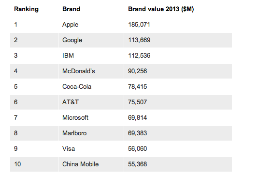 apple-brand-top10