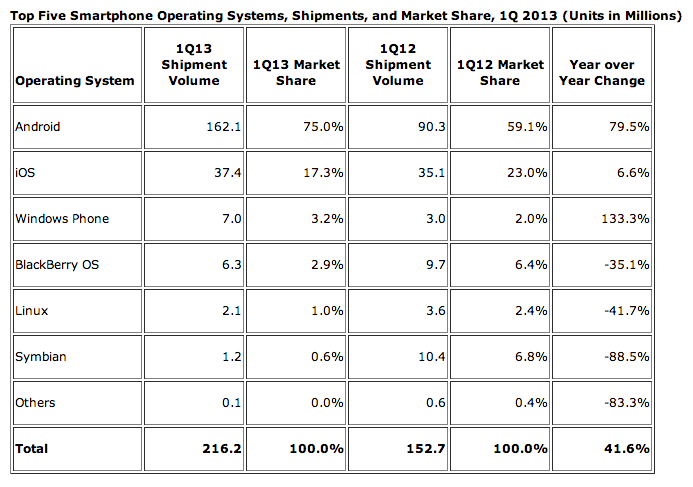 apple-idc-q1-2013-shipments