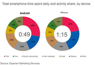 apple-iphone-versus-android-smartphone_usage