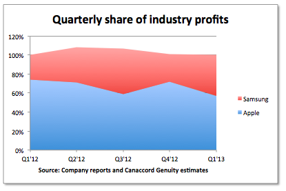 apple-mobile-profit-share