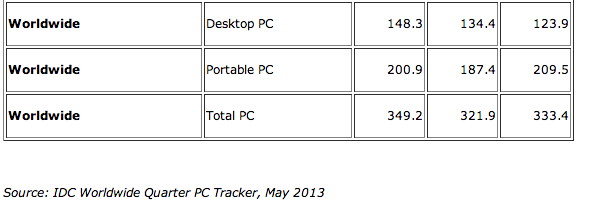 apple-pc-shipments-idc