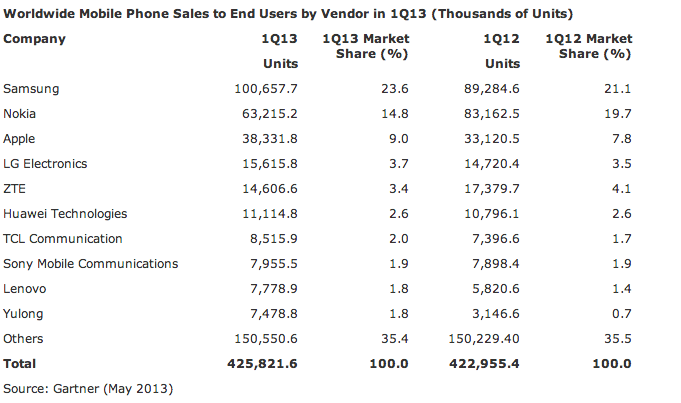 apple-phones-q113-gartner