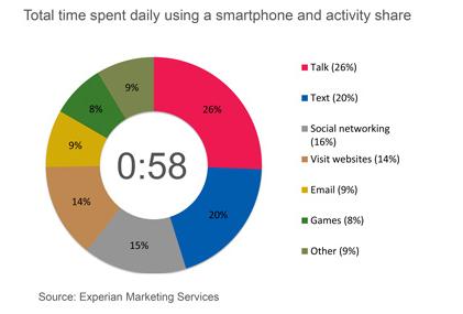 apple-smartphone-usage
