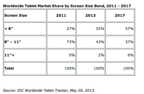 apple-tablet-laptops-idc