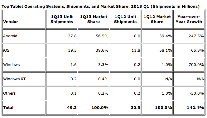 tablet-os-marketshare-chart