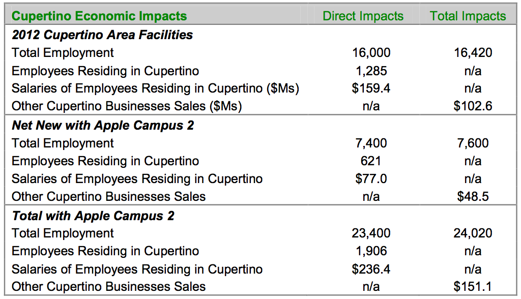 Apple (Cupertino economic impact 002)