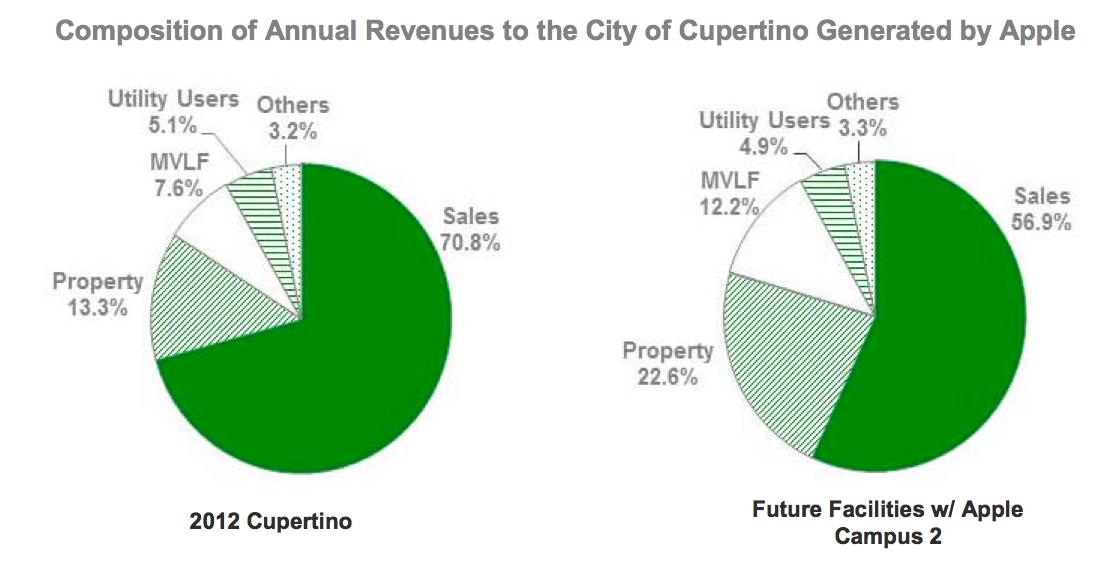 Apple (Cupertino economic impact 003)