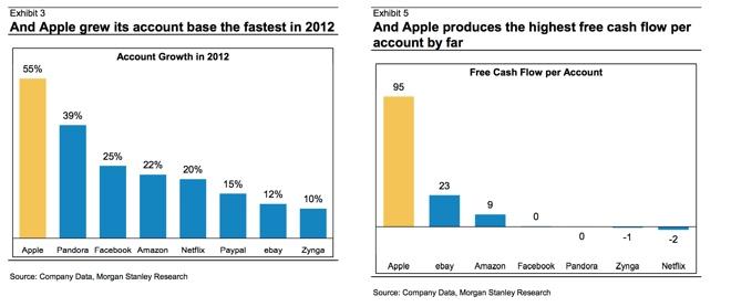 Apple iTunes (Morgan Stanley chart 001)