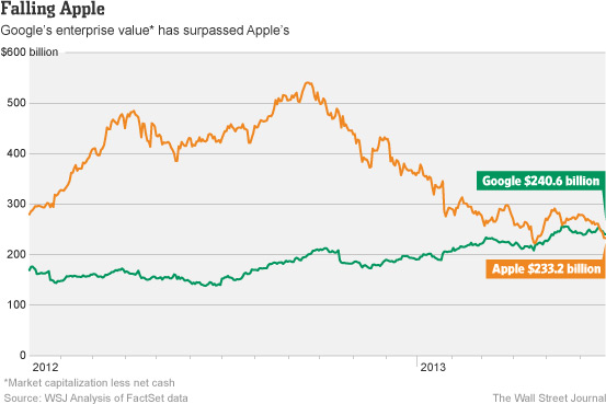 Apple vs Google (underlying value, WSJ chart 001)