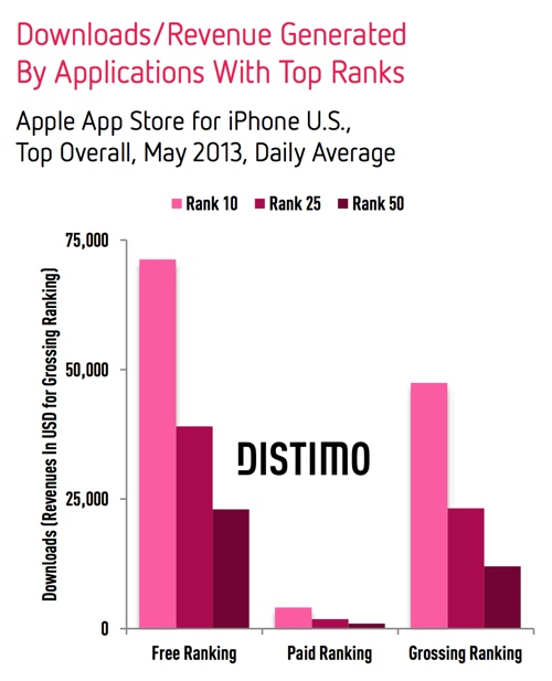 Distimo (app downloads, may 2013)