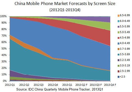 IDC 20130620 (China mobile phone market forecast by screen size)
