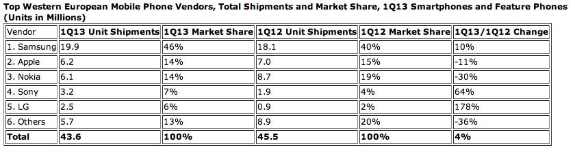 IDC (Europe smartphones, 201305, chart 001)