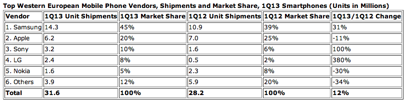 IDC (Europe smartphones, 201305, chart 002)