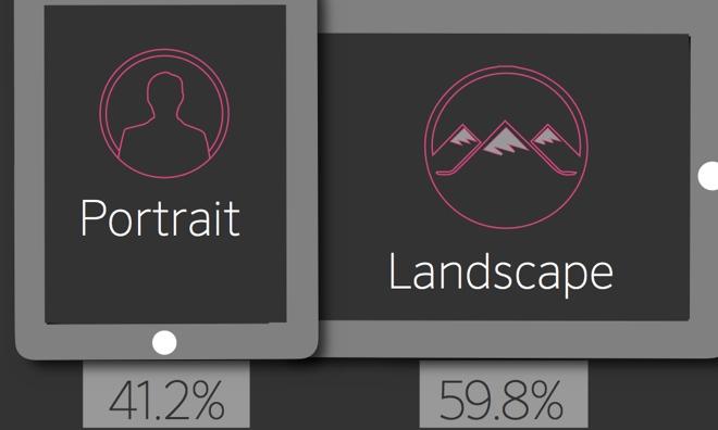 Onswipe chart (iPad, portrait or landscape)