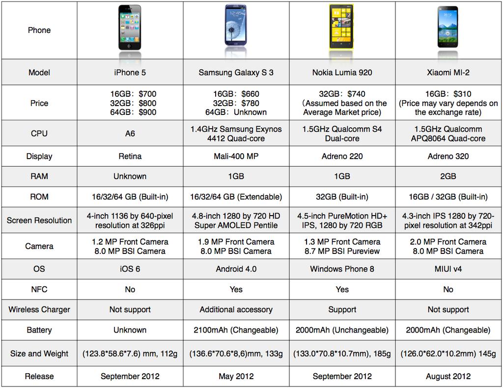 Xiaomi Mi-2 vs iPhone 5
