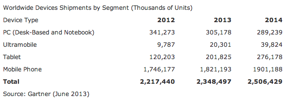 apple-tablet-shipments-gartner