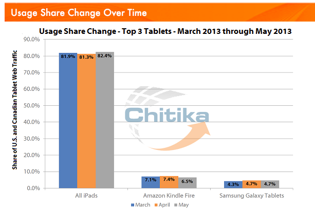 apple-tablet-usage-chitika