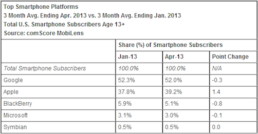 comscore_april_2013_os