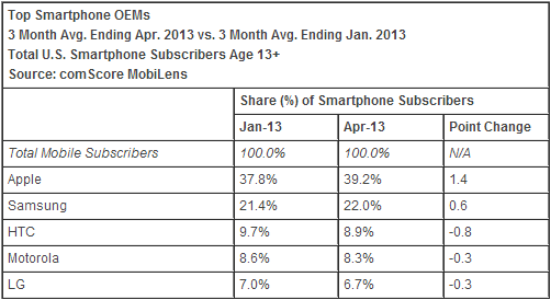 comscore_april_2013_smartphones