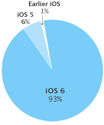 iOS adoption (20130603)