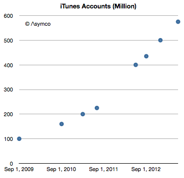 iTunes (500000 new accounts each day, Asymco 001)