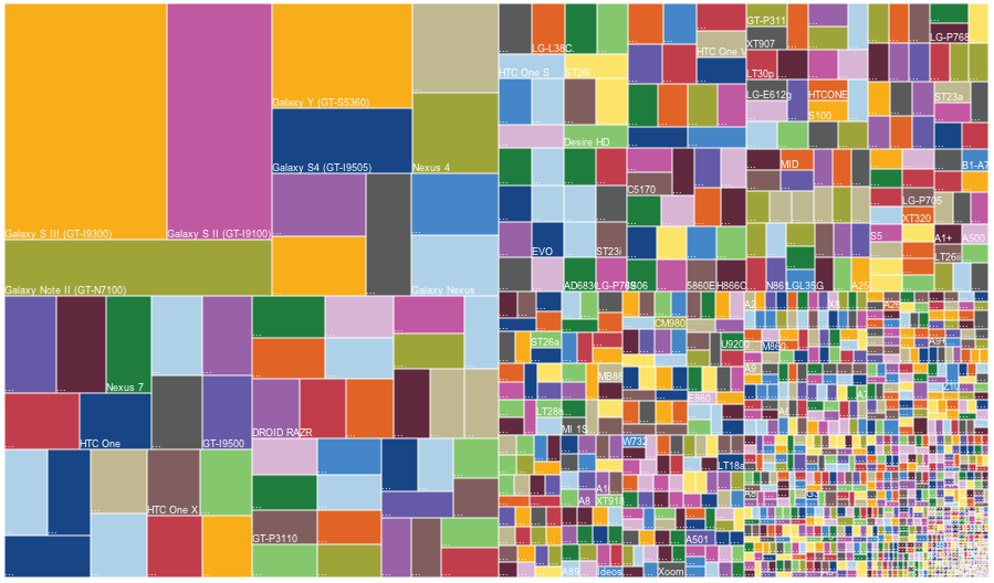 Android fragmentation (devices, 2013)