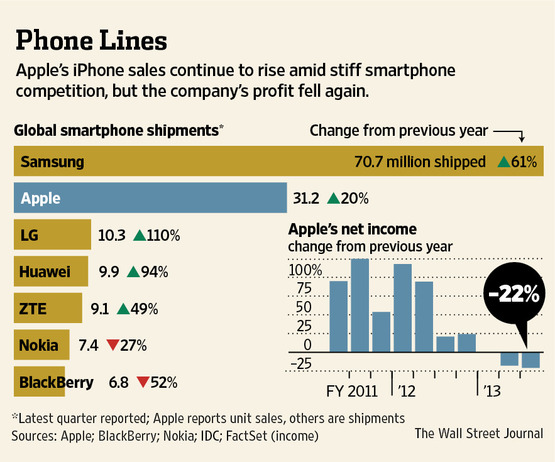 Apple Q213 (Apple vs others, WSJ chart 002)