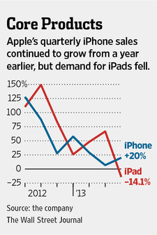Apple Q212 (iPad and iPhone sales, WSJ chart 001)