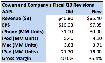 Apple Q3 estimates (Fortune 001)