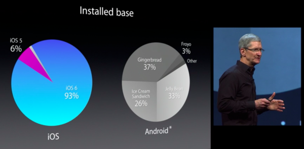 Apple WWDC 2013 keynote (Android fragmentation)