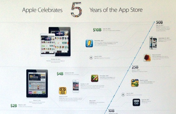 Apple five years of App Store timeline poster teaser 002