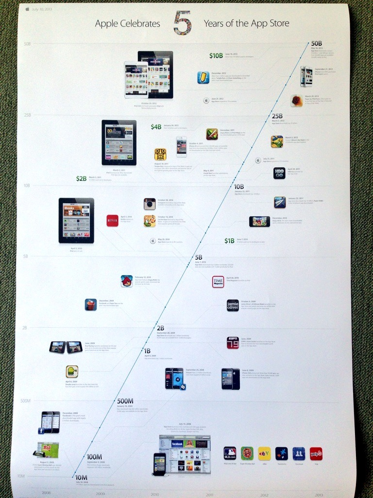 Apple five years of App Store timeline poster