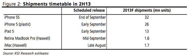 Apple shipments timetable (H22012, KGI Securities 001)