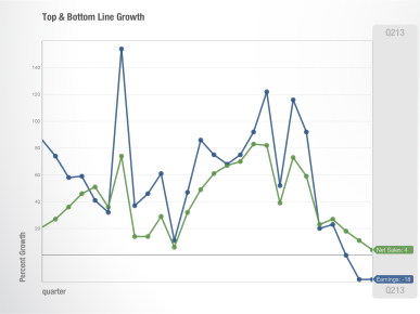 Apple (top and bottom line growth, Asymco 001)