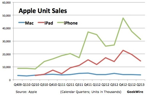 Apple units sales (Geekwire 001)