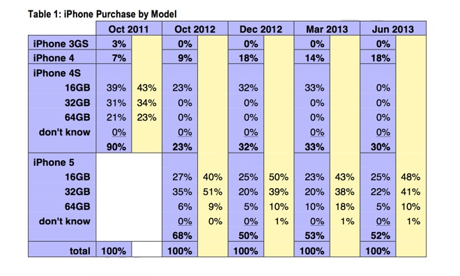 CIRP (US iPhone sales split)