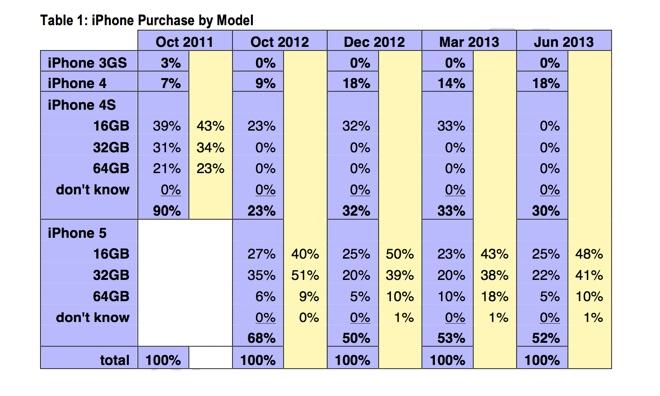 CIRP (US iPhone sales split)