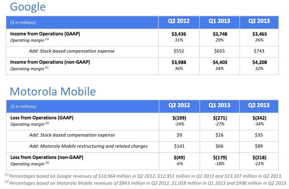 Google Q213 (Google vs Motorola)