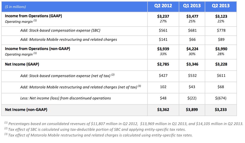 Google Q213 (consolidataed revenues)