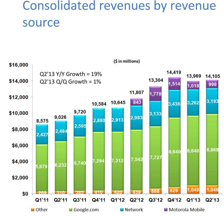 Google Q213 (revenue source)