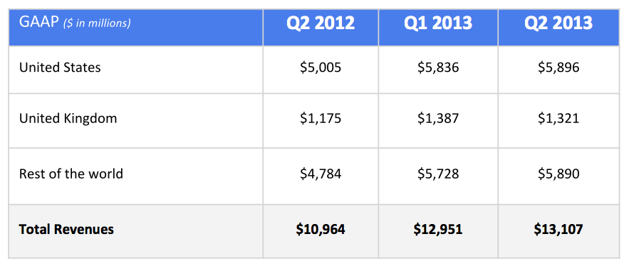 Google Q213 (revenues by geography)