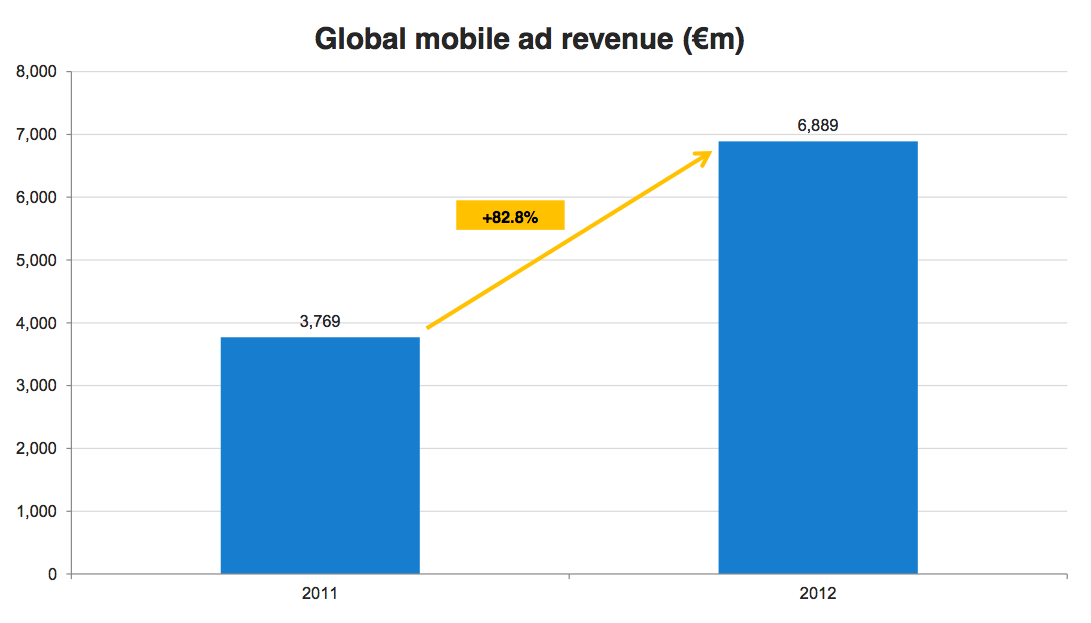 IAB (mobile ad revenue 2011-2012)