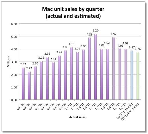 Mac sales vs shipments (20130712, Fortune 001)