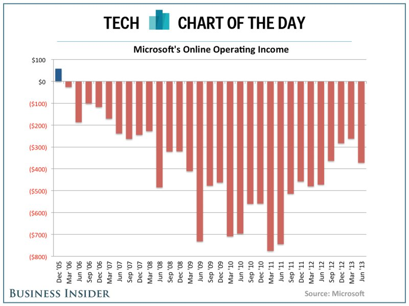 Microsoft Online division 2005-2013 loss (Business Insider)