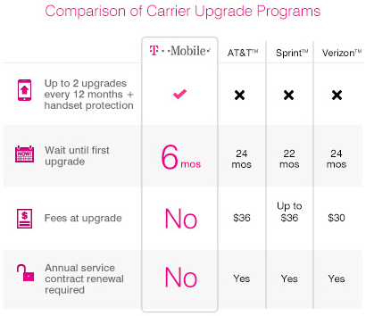 T-Mobile Jump (carrier upgrades comparison)