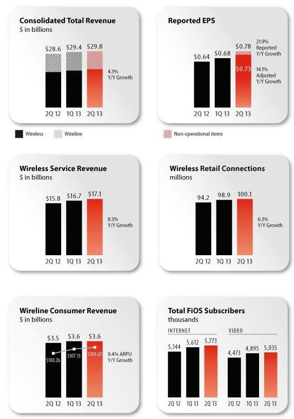 Verizon Q2C13 infographic