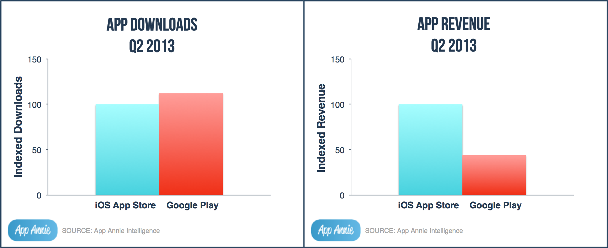 apple-app-downloads-v-rev