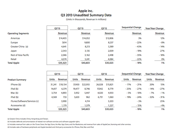apple biz chart
