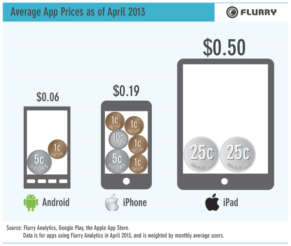 apple-flurry-app-prices